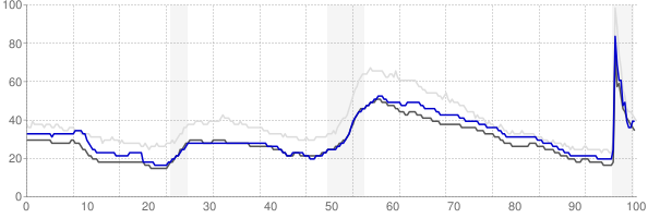Virginia Beach, Virginia monthly unemployment rate chart